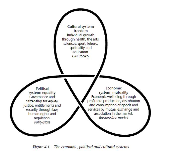 social cultural and economic systems responsible for The economic and social institutions, the culture, the technology associated with this national hegemony become patterns for emulation abroad such as expansive hegemony impinges on the more peripheral countries as a passive revolution.