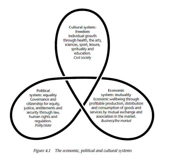 economic-political-cultural-systems