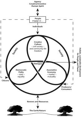 threefoldsocietydiagram