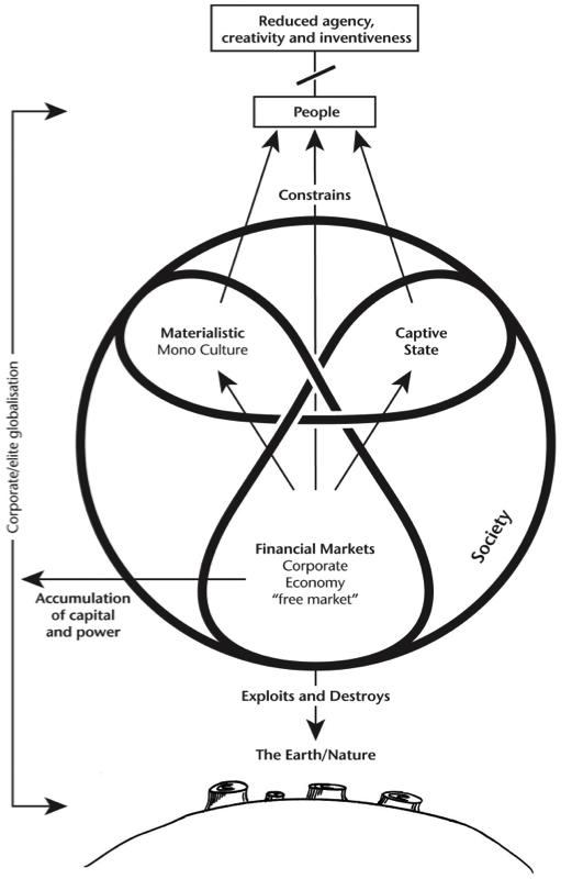 neoliberalsocietydiagram